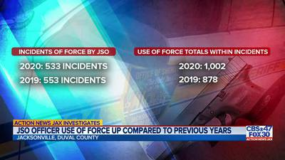 JSO: Use of force increased in 2020, while incidents involving force decreased