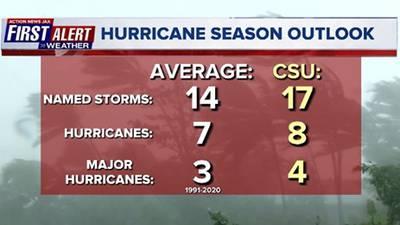 2021 hurricane season outlook: What to know