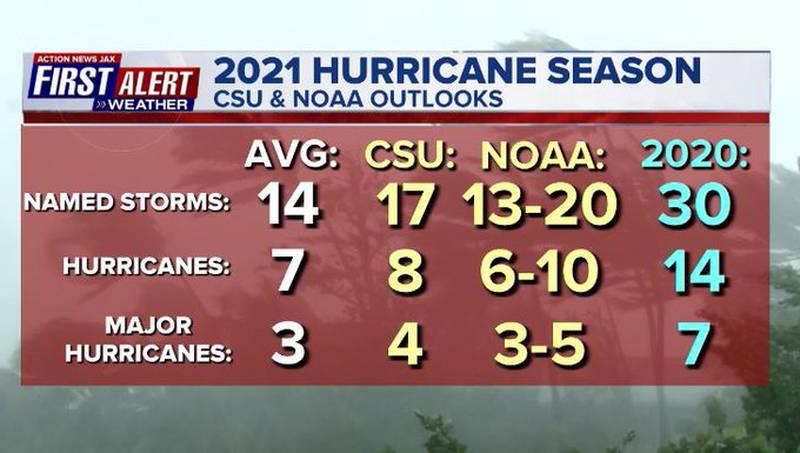 Colorado State & NOAA 2021 Hurricane Season outlooks