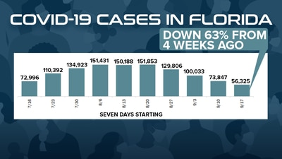 Florida weekly COVID-19 numbers down for fifth week in a row