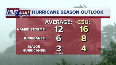 2020 hurricane season outlook: What to know